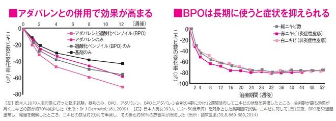 ベピオゲルとアダパレンを併用すると効果が高まるデータ