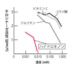 ハイドロキノンのチロシナーゼ活性に関するデータ