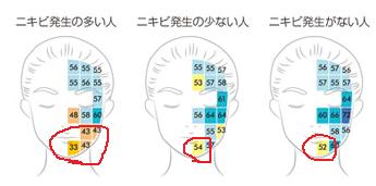 顎周りの肌水分量