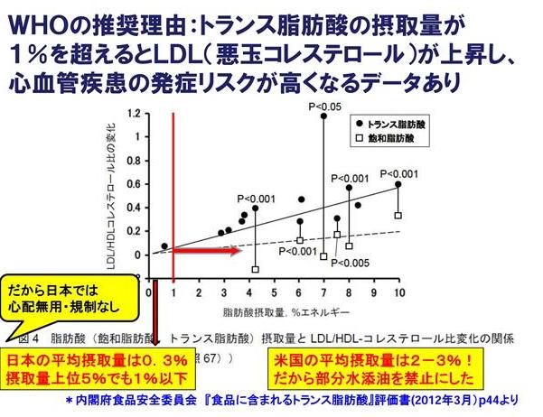 トランス脂肪酸がLDLコレステロールを挙げるデータ
