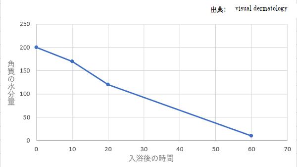 入浴時間と角質水分量