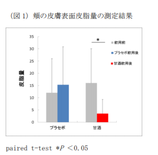 森永製菓の甘酒と皮脂量の研究データ
